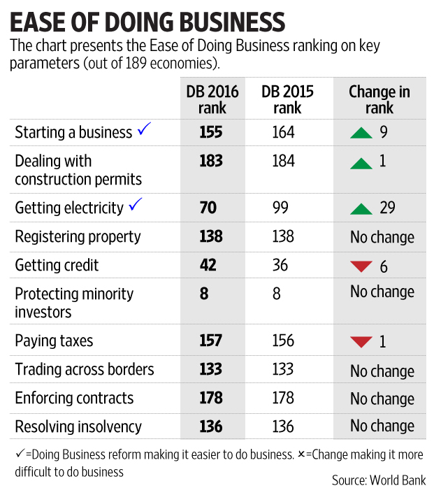 ease of doing business ranking india 2018